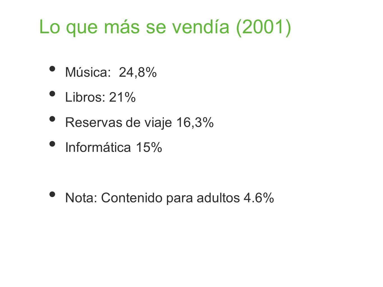 Lo que más se vendía (2001) Música: 24,8% Libros: 21%