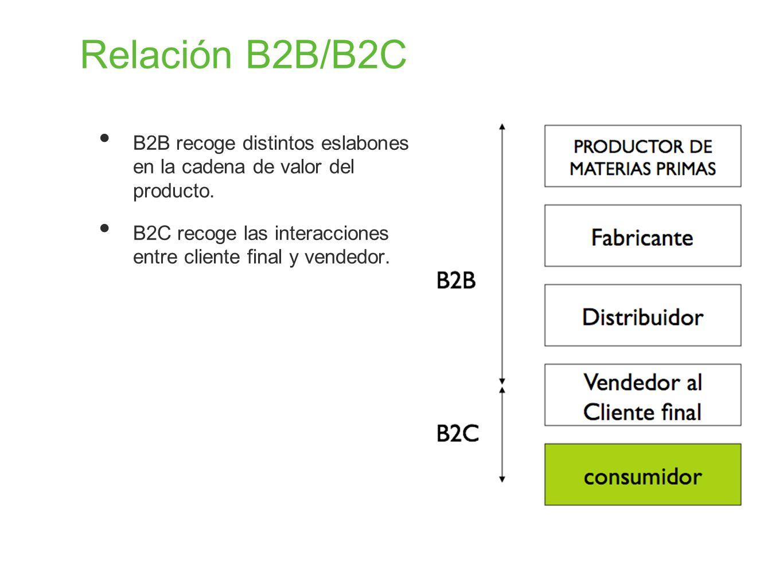 Relación B2B/B2C B2B recoge distintos eslabones en la cadena de valor del producto.