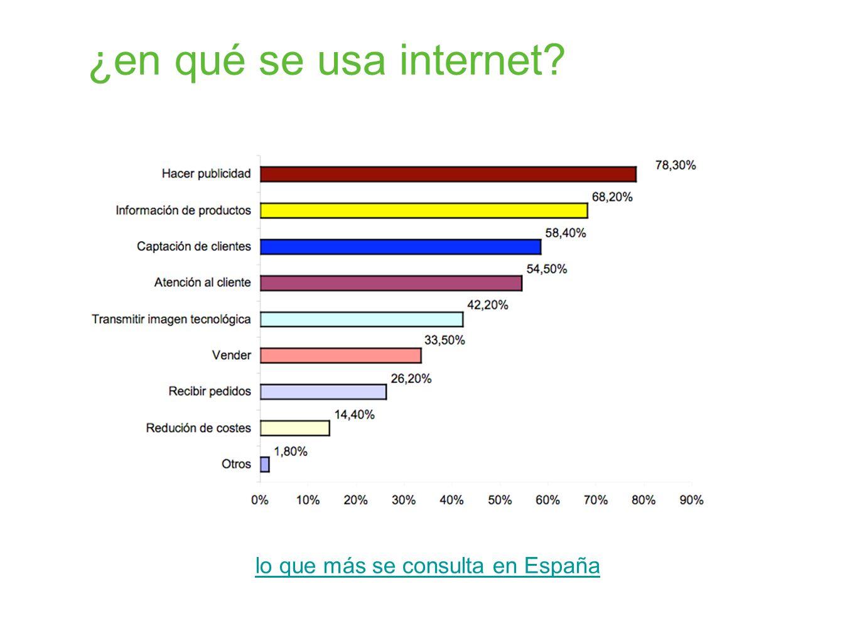 lo que más se consulta en España