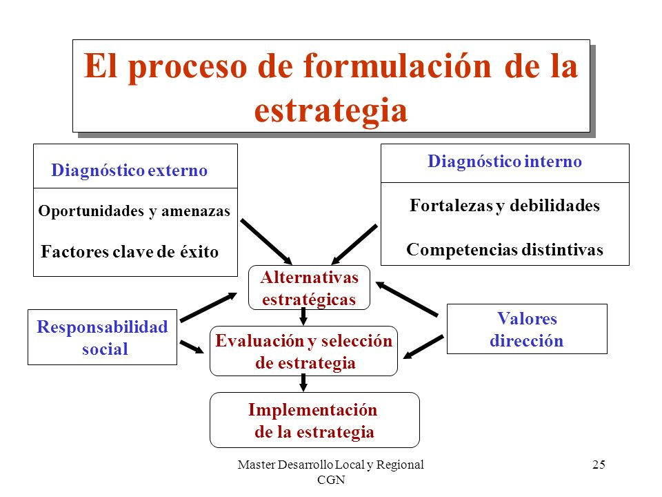 El proceso de formulación de la estrategia