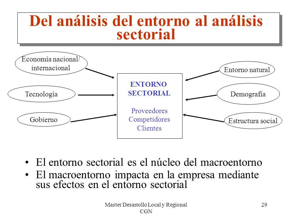 Del análisis del entorno al análisis sectorial
