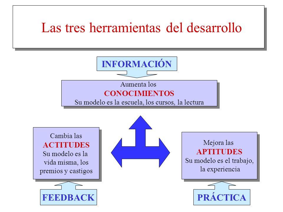 Las tres herramientas del desarrollo