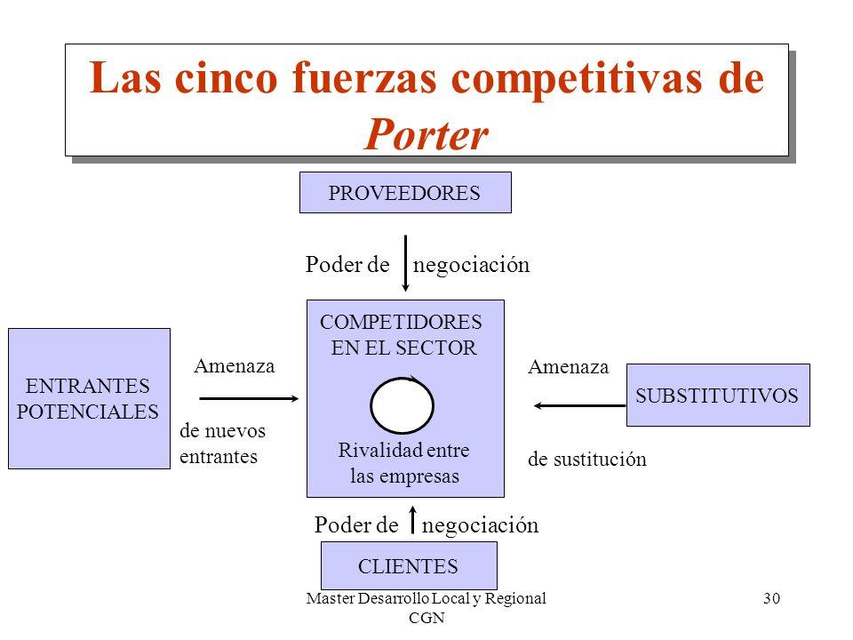 Las cinco fuerzas competitivas de Porter