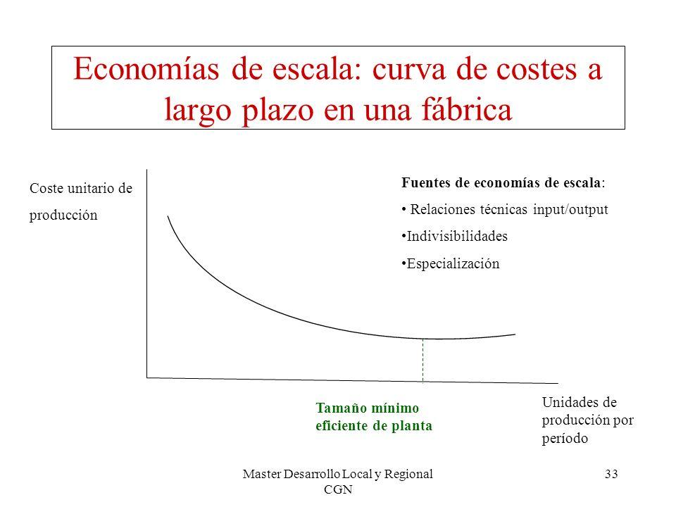 Economías de escala: curva de costes a largo plazo en una fábrica