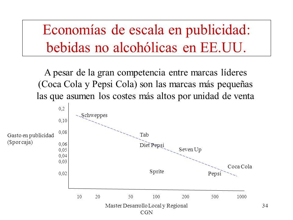Economías de escala en publicidad: bebidas no alcohólicas en EE.UU.