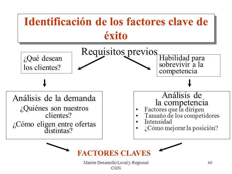Identificación de los factores clave de éxito
