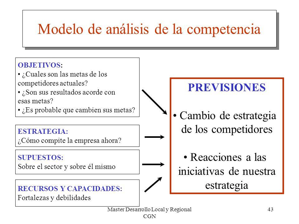 Modelo de análisis de la competencia