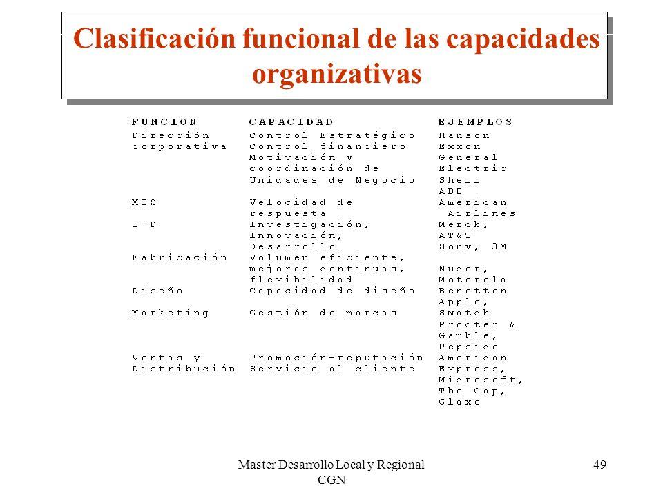 Clasificación funcional de las capacidades organizativas