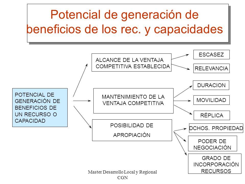 Potencial de generación de beneficios de los rec. y capacidades