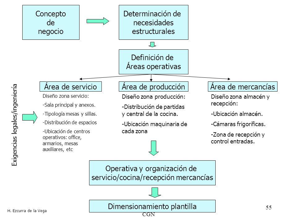 Operativa y organización de servicio/cocina/recepción mercancías