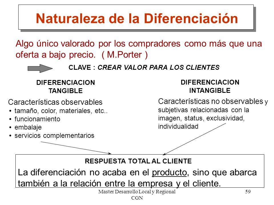 Naturaleza de la Diferenciación