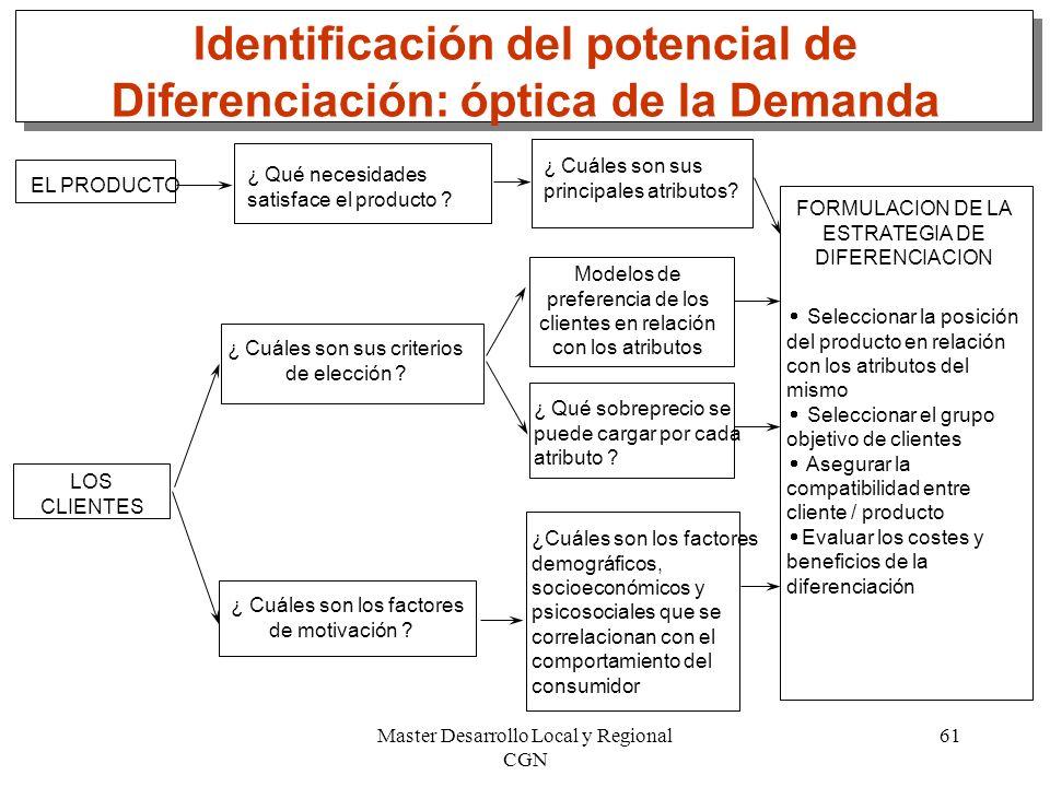 Identificación del potencial de Diferenciación: óptica de la Demanda