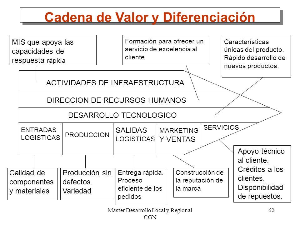 Cadena de Valor y Diferenciación