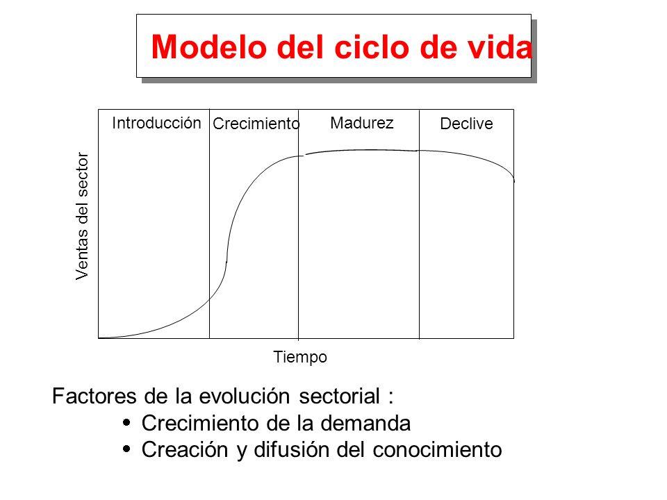 Modelo del ciclo de vida