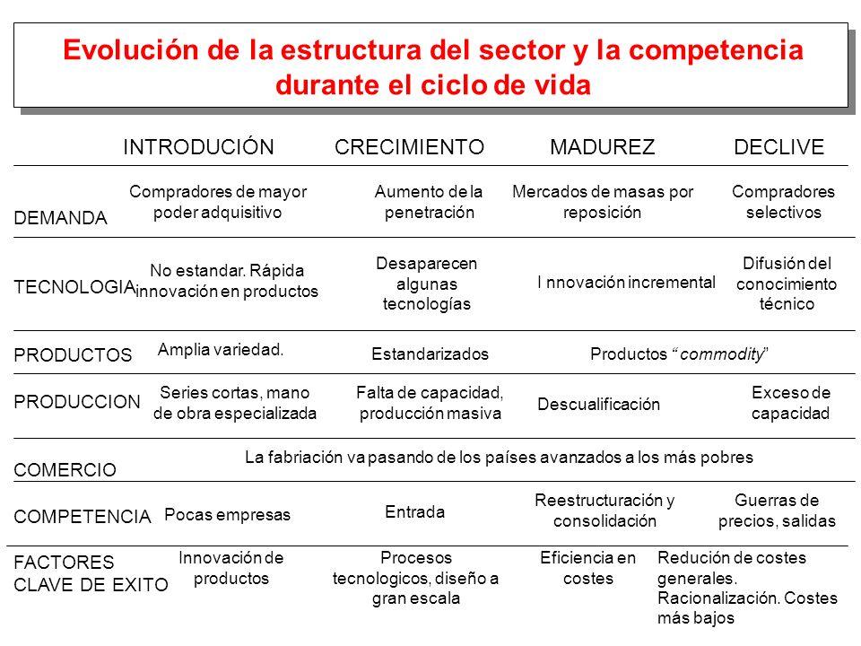 Evolución de la estructura del sector y la competencia durante el ciclo de vida