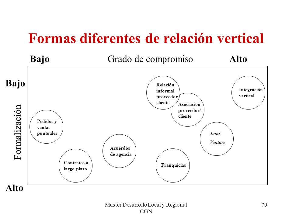 Formas diferentes de relación vertical