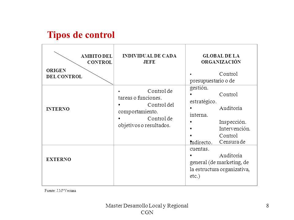 INDIVIDUAL DE CADA JEFE GLOBAL DE LA ORGANIZACIÓN