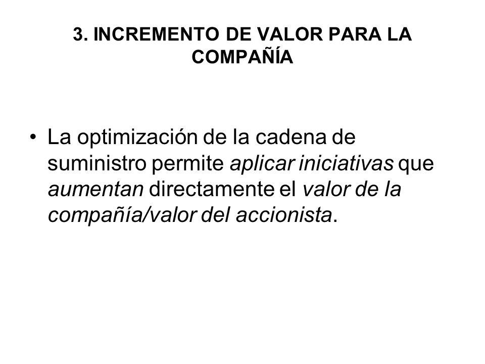 3. INCREMENTO DE VALOR PARA LA COMPAÑÍA