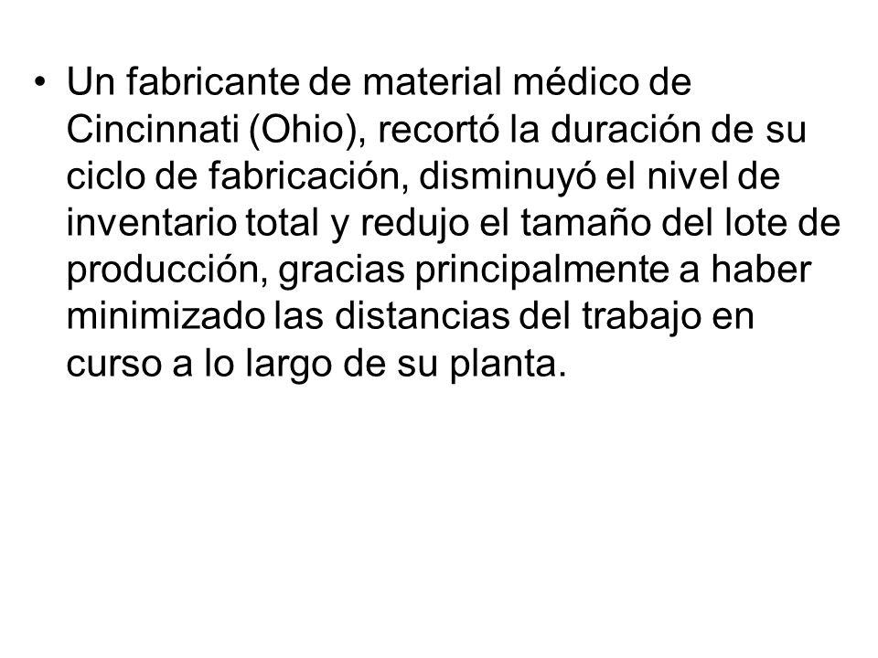 Un fabricante de material médico de Cincinnati (Ohio), recortó la duración de su ciclo de fabricación, disminuyó el nivel de inventario total y redujo el tamaño del lote de producción, gracias principalmente a haber minimizado las distancias del trabajo en curso a lo largo de su planta.