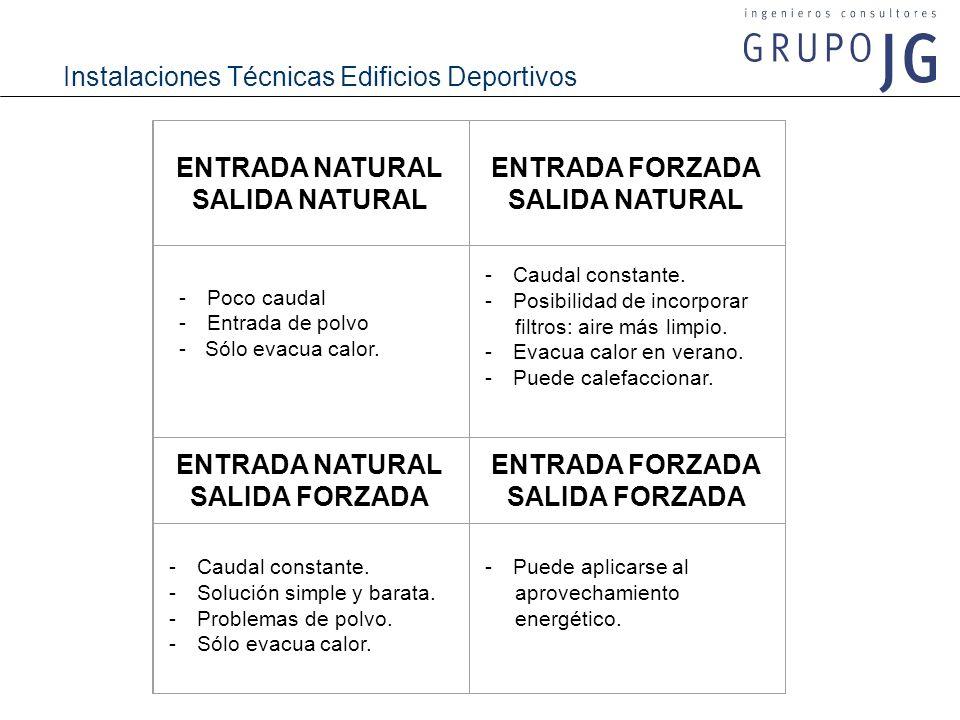 ENTRADA NATURAL SALIDA NATURAL ENTRADA FORZADA SALIDA FORZADA
