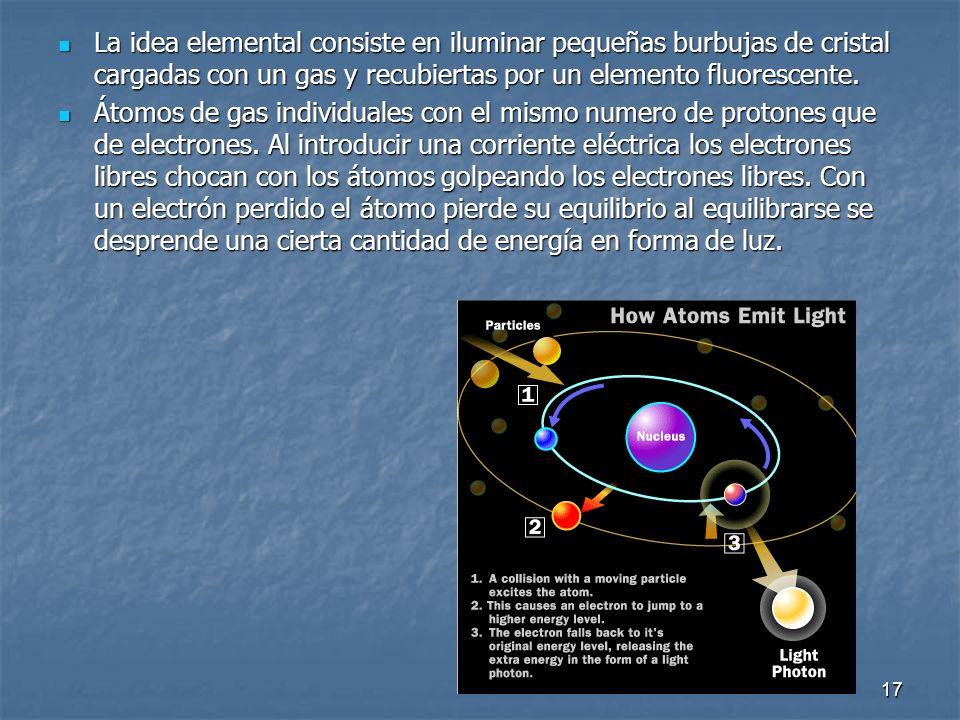 La idea elemental consiste en iluminar pequeñas burbujas de cristal cargadas con un gas y recubiertas por un elemento fluorescente.