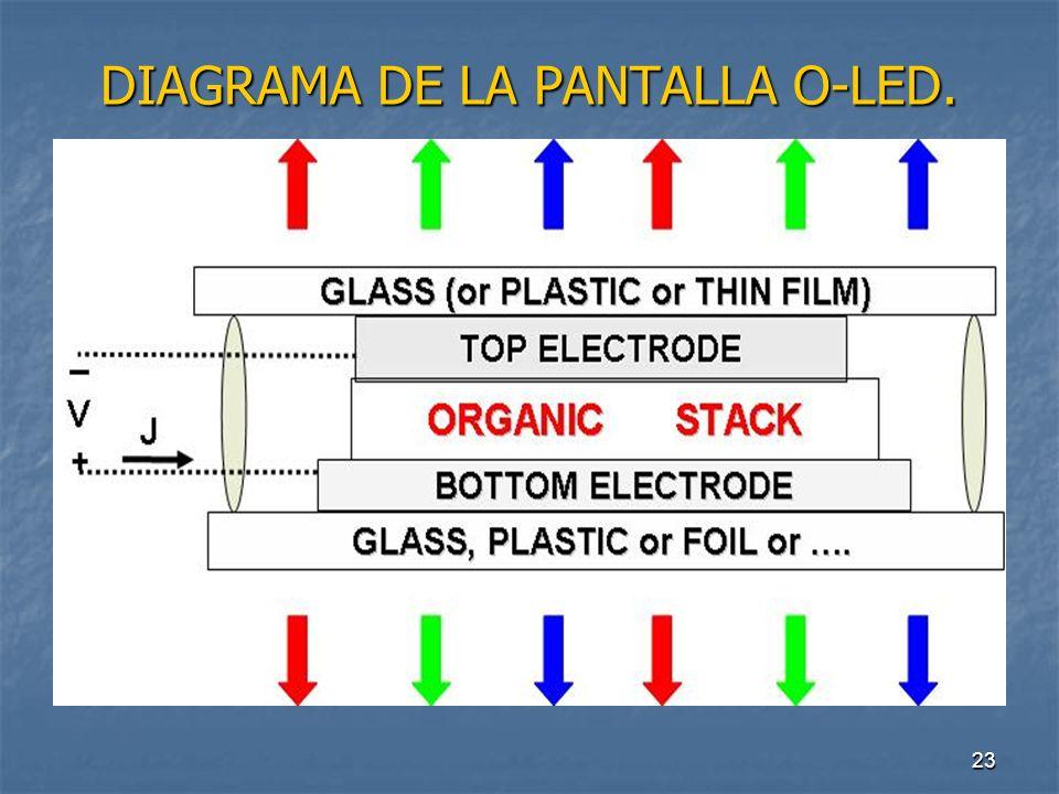 DIAGRAMA DE LA PANTALLA O-LED.