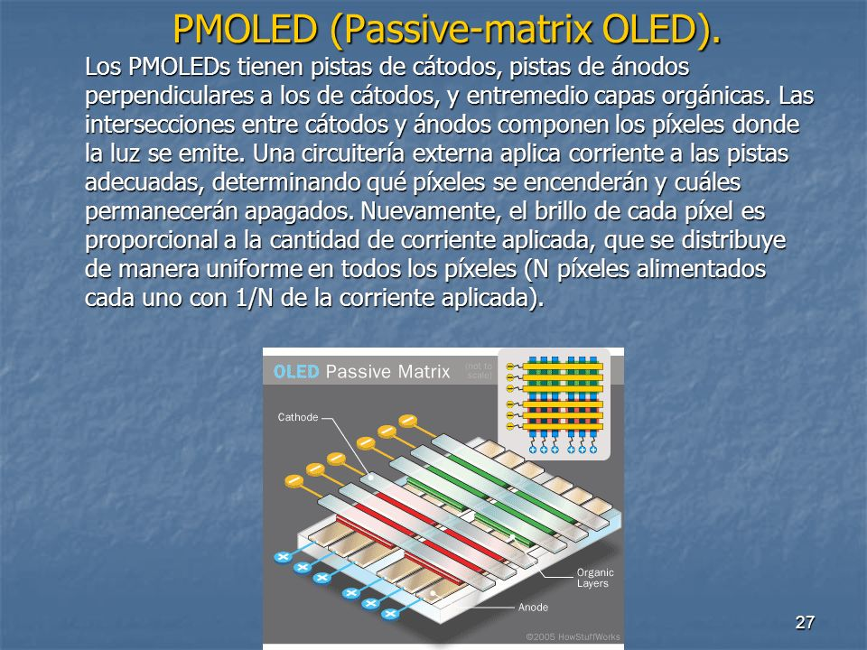 PMOLED (Passive-matrix OLED)