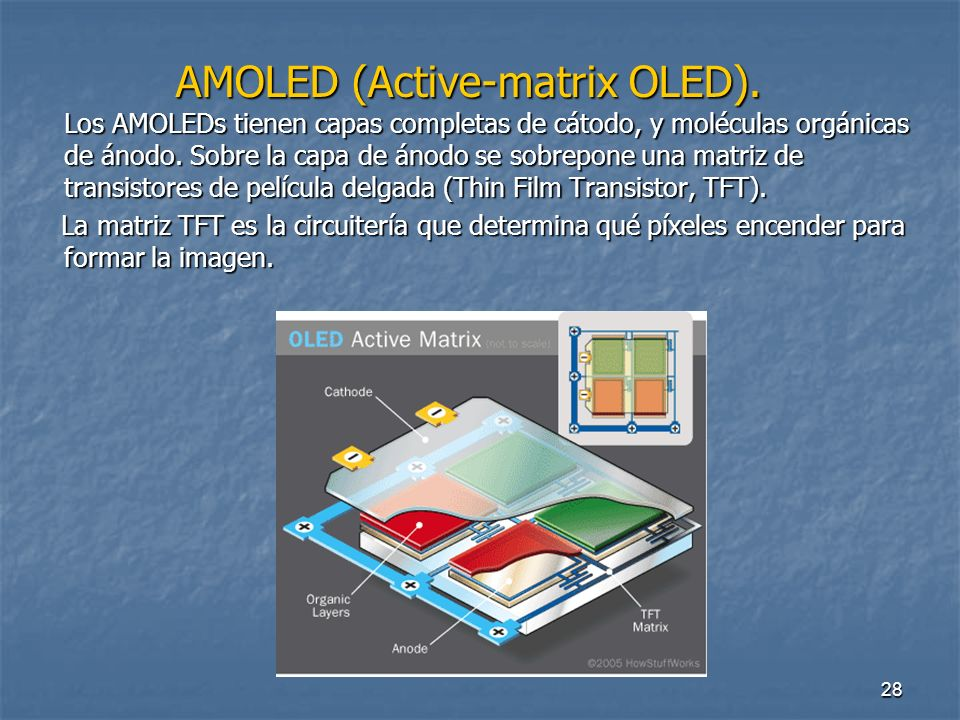AMOLED (Active-matrix OLED)
