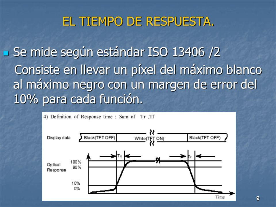 EL TIEMPO DE RESPUESTA. Se mide según estándar ISO 13406 /2.