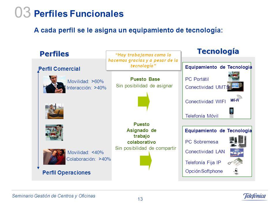 03 Perfiles Funcionales. A cada perfil se le asigna un equipamiento de tecnología: Tecnología. Perfiles.
