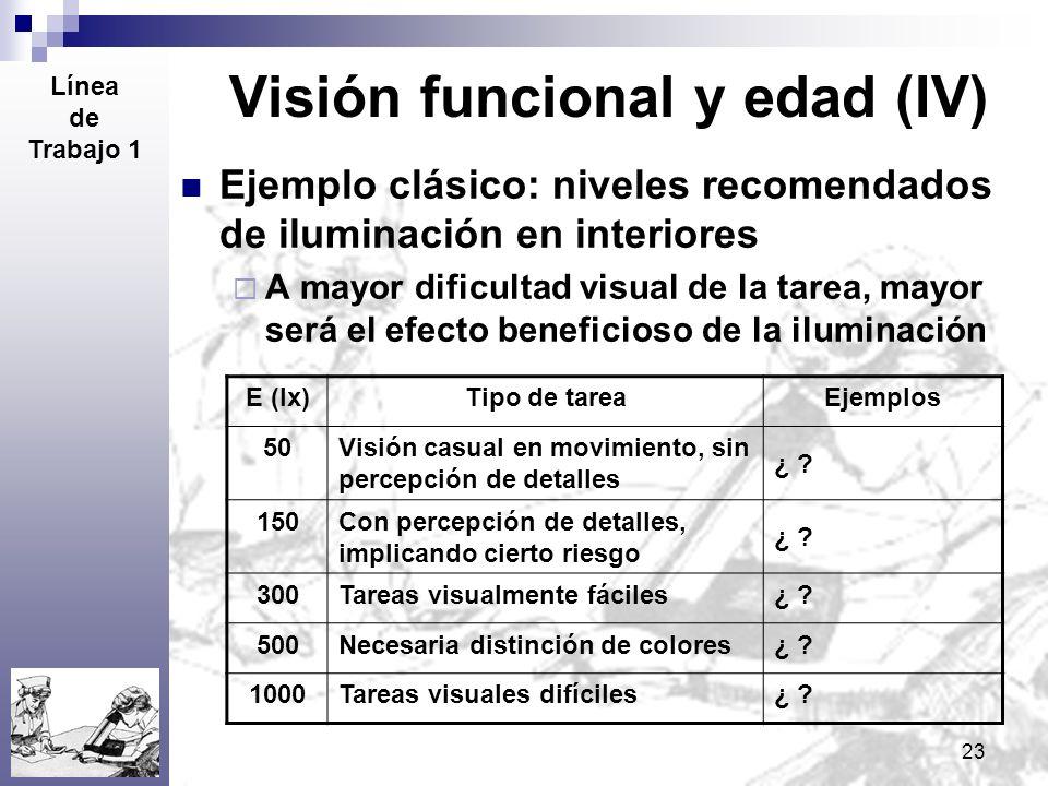 Visión funcional y edad (IV)