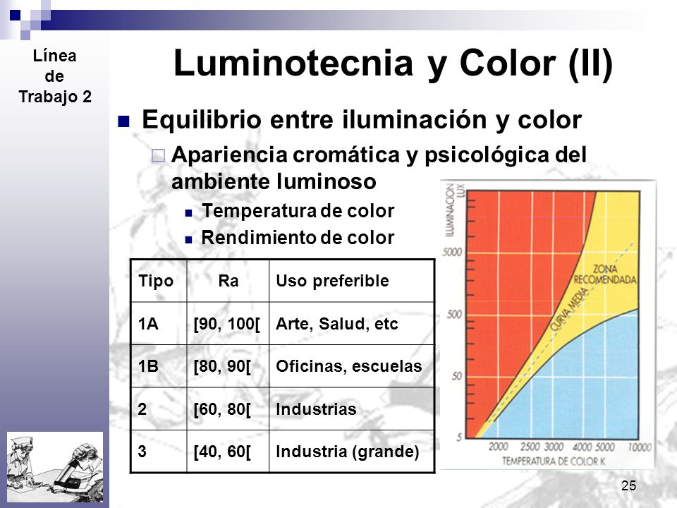 Luminotecnia y Color (II)