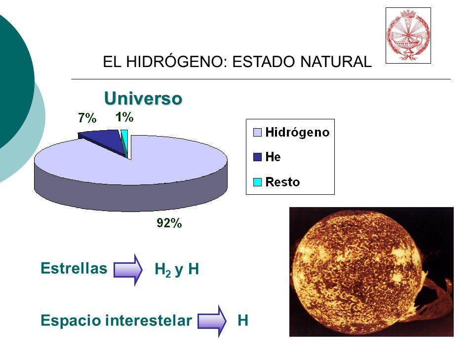 Universo EL HIDRÓGENO: ESTADO NATURAL Estrellas H2 y H