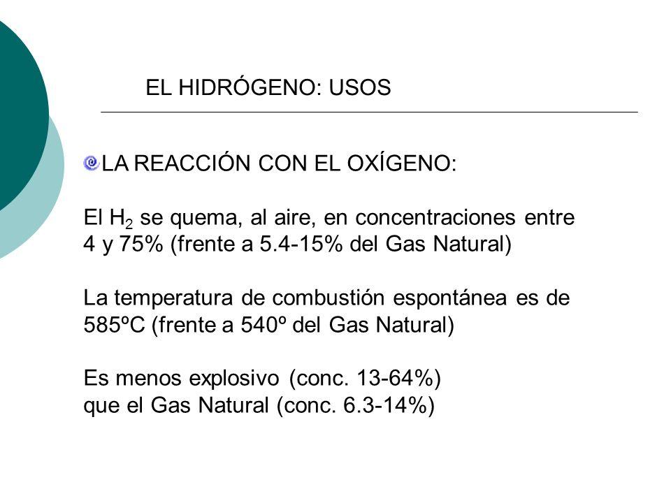 EL HIDRÓGENO: USOS LA REACCIÓN CON EL OXÍGENO: El H2 se quema, al aire, en concentraciones entre. 4 y 75% (frente a 5.4-15% del Gas Natural)