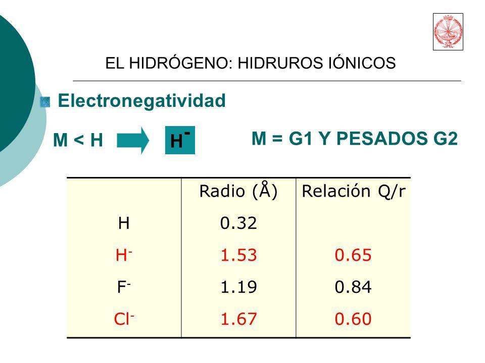 Electronegatividad M < H H- M = G1 Y PESADOS G2 Radio (Å)