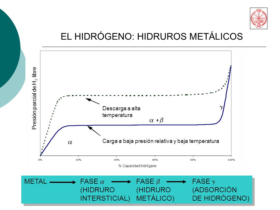EL HIDRÓGENO: HIDRUROS METÁLICOS