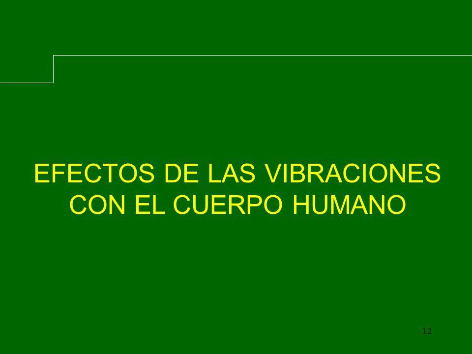 La vibración es el resultado de una fuerza forzada sobre el cuerpo humano, que al coincidir con las distintas frecuencias de resonancia de las partes del cuerpo puede producir un efecto de molestia o de daño fisico (Enfermedad Profesional).