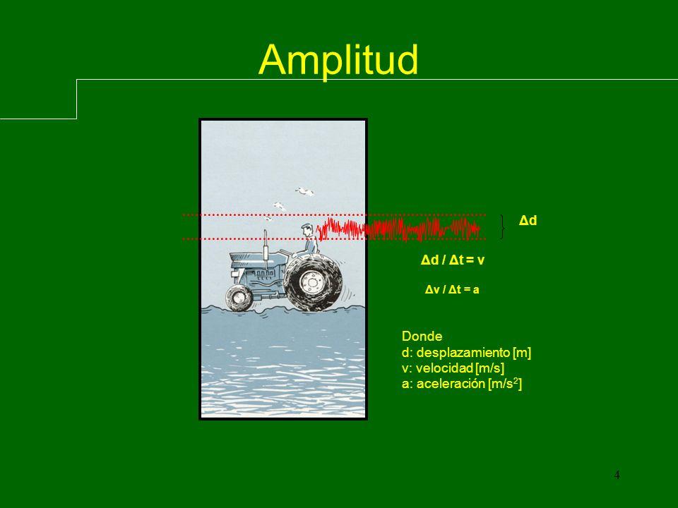 Amplitud Donde: Aeq = Aceleración Continua Equivalente