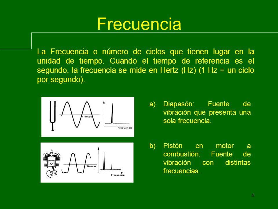 Tipos de Vibración Vibración Periódica:
