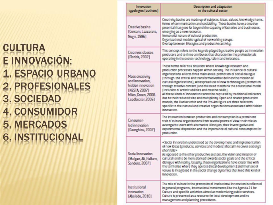 Cultura e innovación: 1. Espacio Urbano 2. Profesionales 3. Sociedad 4