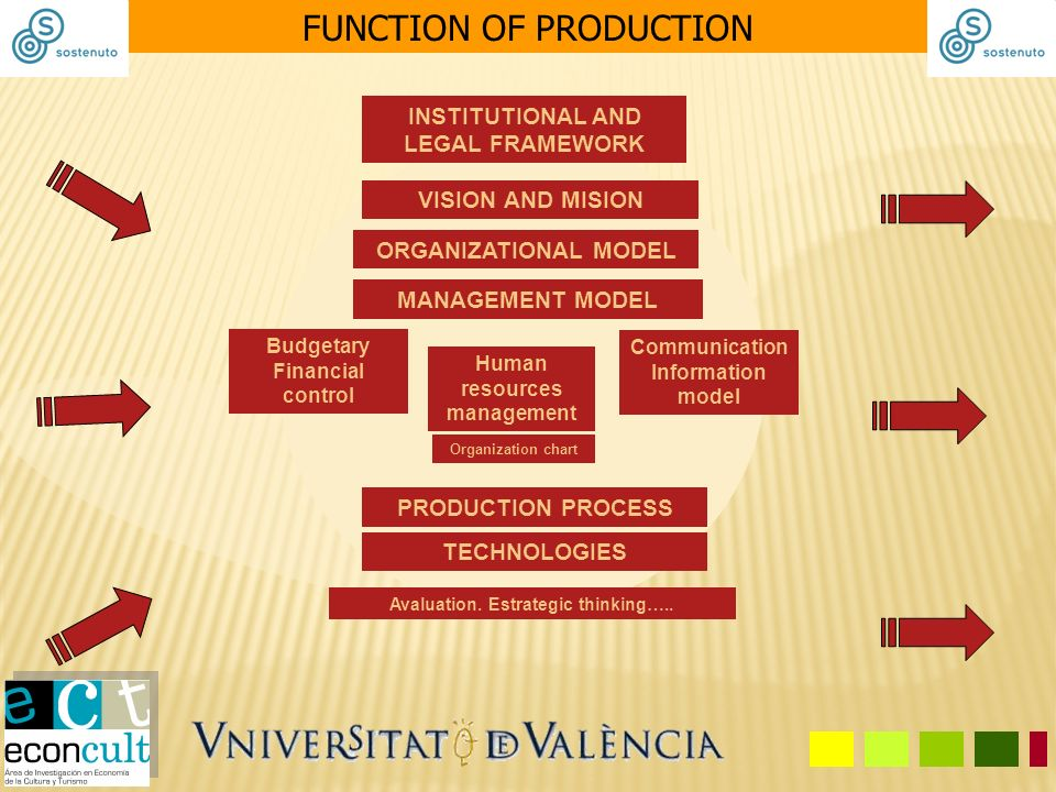 FUNCTION OF PRODUCTION