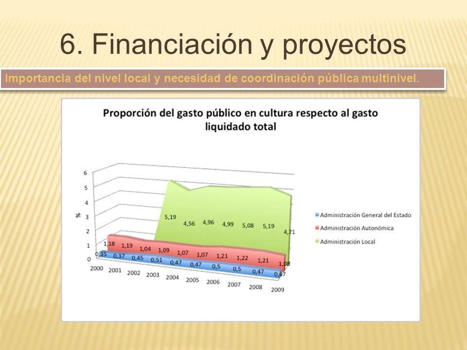 6. Financiación y proyectos