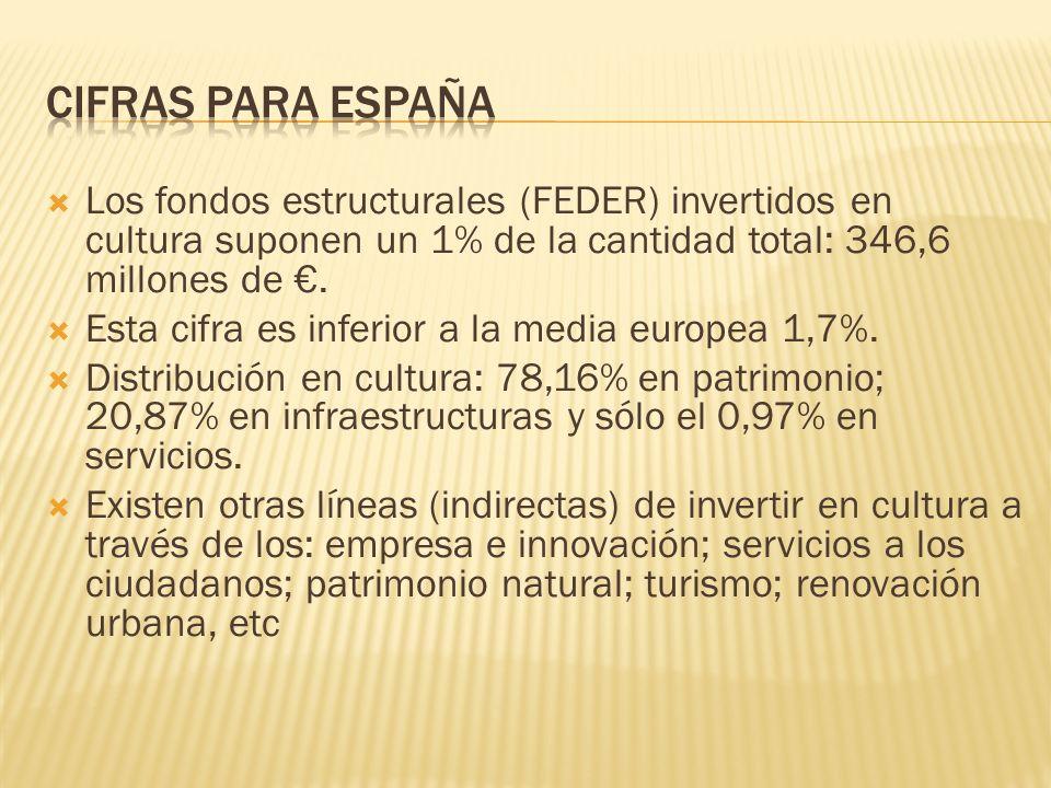 Cifras para España Los fondos estructurales (FEDER) invertidos en cultura suponen un 1% de la cantidad total: 346,6 millones de €.