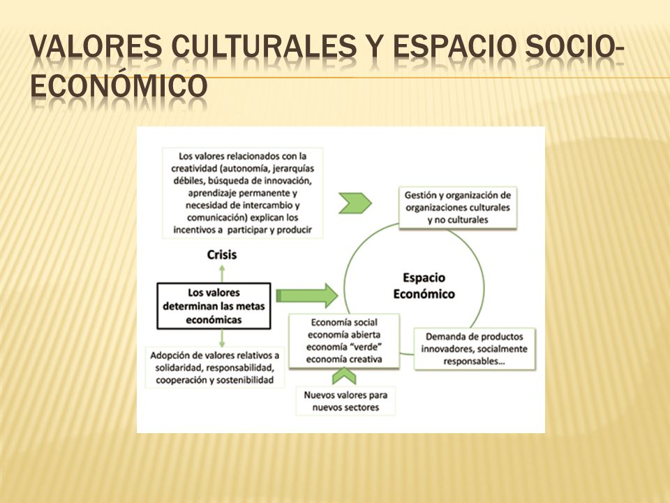 Valores culturales y espacio socio-económico