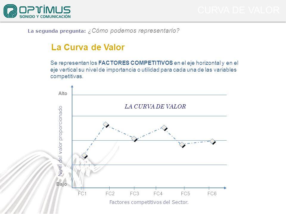 CURVA DE VALOR La Curva de Valor