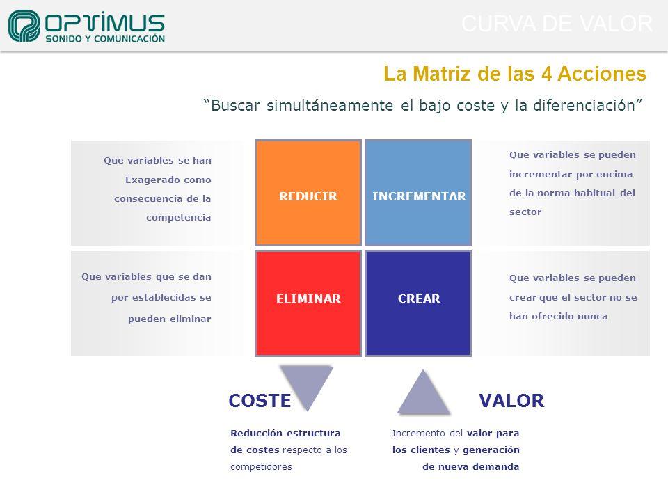 CURVA DE VALOR La Matriz de las 4 Acciones COSTE VALOR
