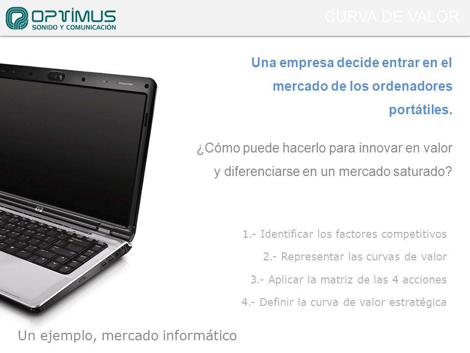 CURVA DE VALOR Una empresa decide entrar en el mercado de los ordenadores portátiles.