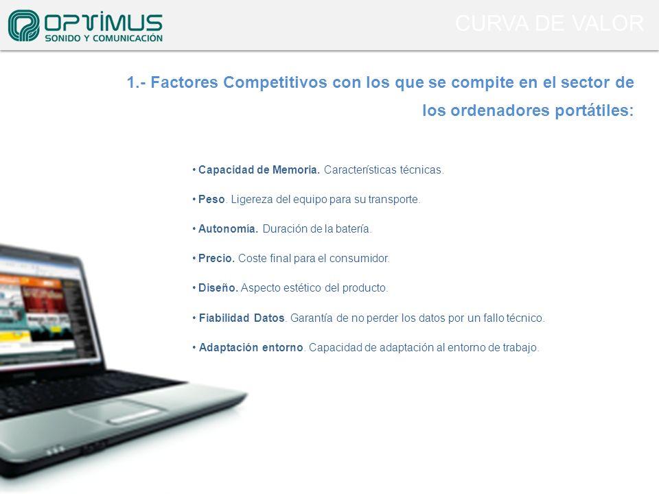 CURVA DE VALOR 1.- Factores Competitivos con los que se compite en el sector de los ordenadores portátiles: