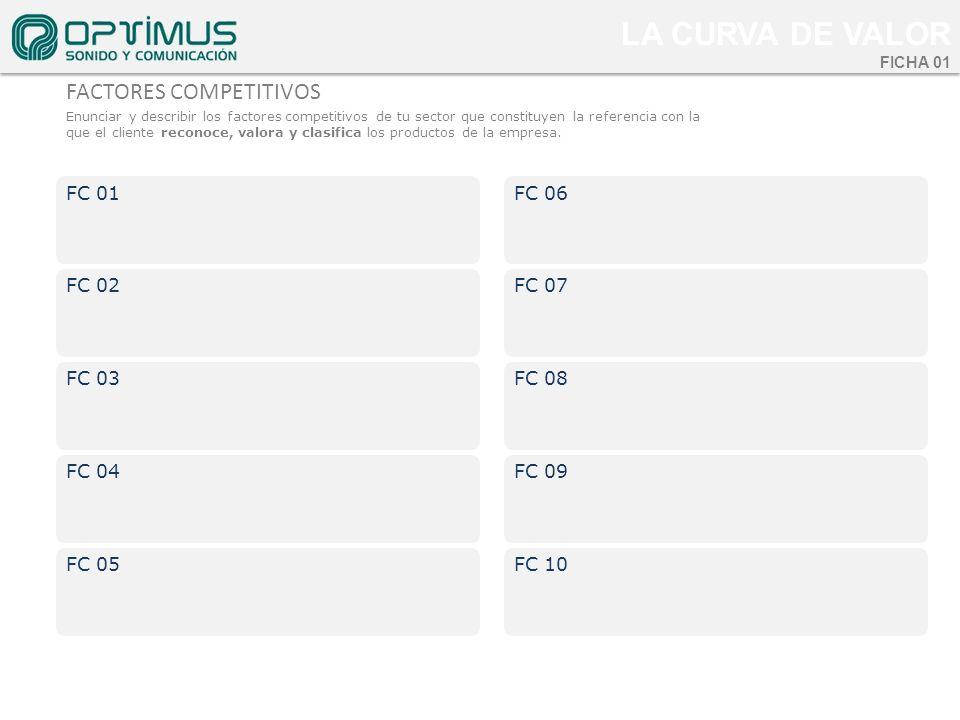 La cUrva de valor FACTORES COMPETITIVOS FC 01 FC 02 FC 03 FC 04 FC 05