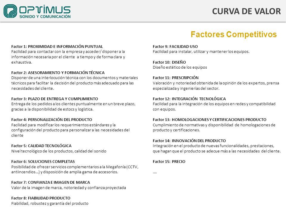 CURVA DE VALOR Factores Competitivos Vgsdf gdfg sdfg sdf